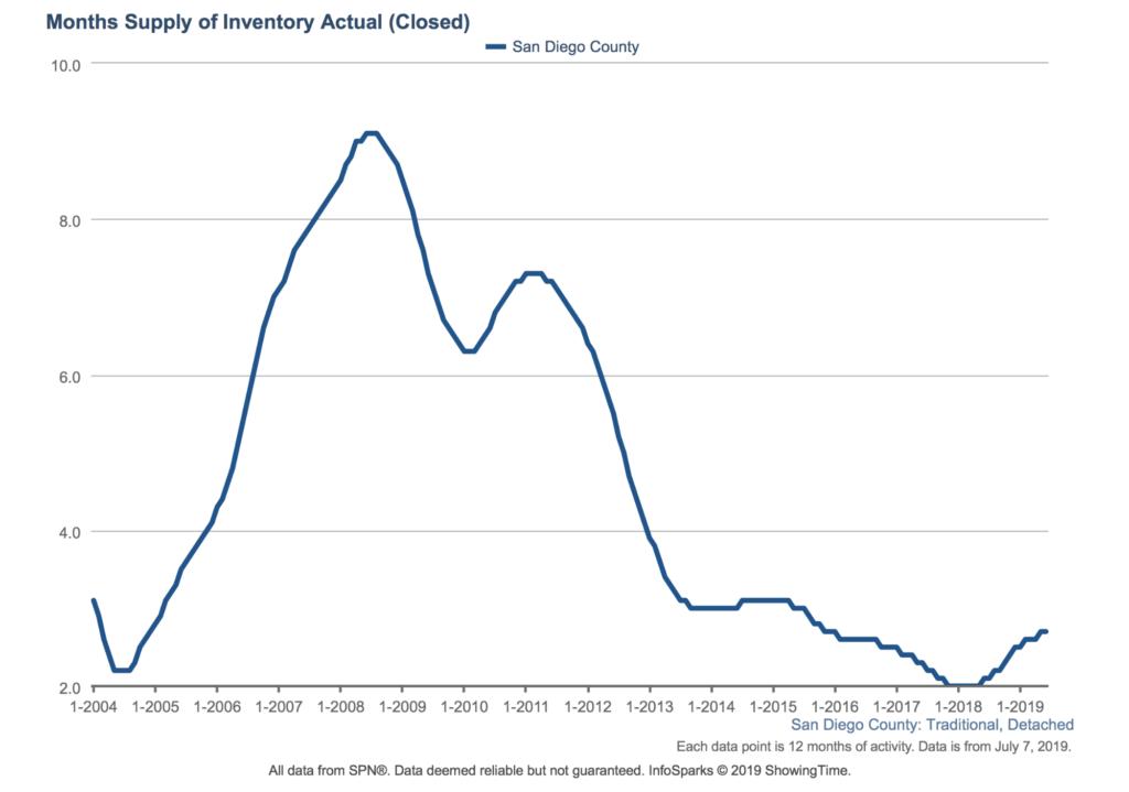 Snapshot of San Diego housing market months supply of inventory